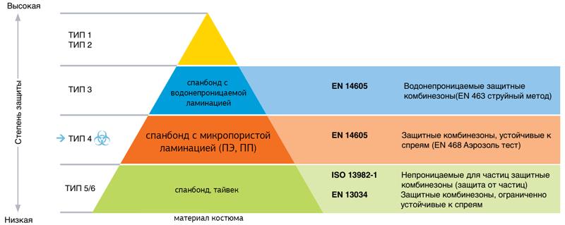 Типы защиты одноразовых комбинезонов